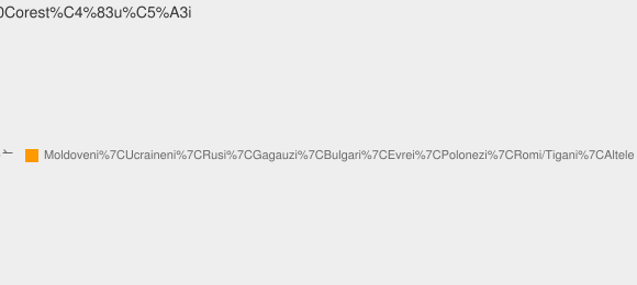 Nationalitati Satul Corestăuţi